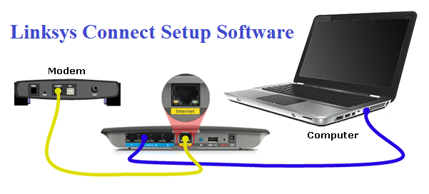 A USER'S GUIDE TO SETUP LINKSYS CONNECT ROUTER